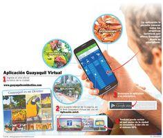 #Guayaquil #travel - Guayaquil tiene en la web sus atractivos, sus platos, su vida - El Universo