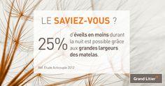 25% d'éveils en moins durant la nuit est possible grâce aux grandes largeurs des matelas. (Etude Acticouple 2012)