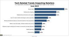 Digital Trends Impacting Retailers June 2013