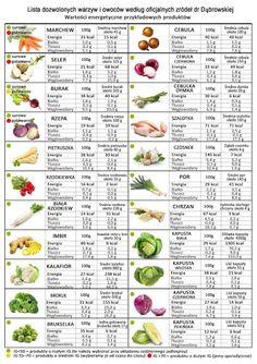 Co można jeść podczas diety warzywno-owocowej dr Dąbrowskiej | Kulinarne przygody Gatity - przepisy pełne smaku Healthy Tips, Healthy Eating, Healthy Recipes, Clean Recipes, Diet Recipes, Fruit And Vegetable Diet, Smoothie Drinks, Smoothies, Saveur