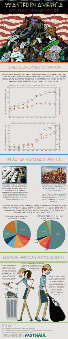 Wasted in America As a junk hauling company, Fast Haul loads and unloads tons and tons (literally) of consumer waste every month. As a green-conscious company, we stri Common Core Science, Garbage Waste, Recycling Facts, Green News, Global Awareness, Good Environment, Guerilla Marketing, Job Posting, Information Graphics