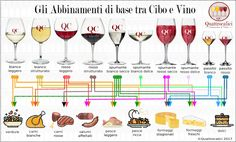 Food-wine pairing-To make a pairing of a plate … – Tables and desk ideas Wine Infographic, Wine Guide, Types Of Wine, Wine Decor, Cheap Wine, Italian Wine, In Vino Veritas, Cocktails, Drinks