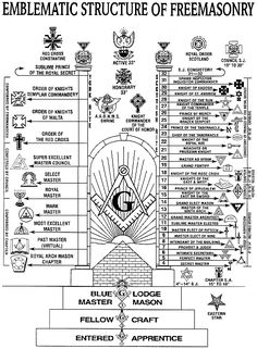 A lovely diagram of the 'Emblematic Structure of Freemasonry'
