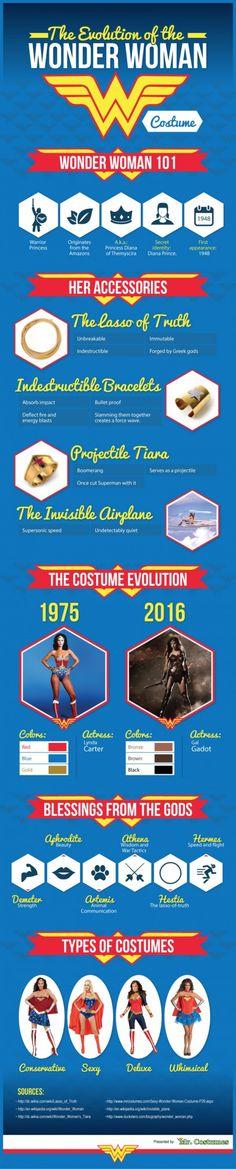 The Evolution of Wonder Woman\'s Costume
