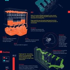 How car engine works Did you know that your car will take in cubic feet of air to burn 20 gallons of fuel? That's the equivalent of a sq. If your only experience with a car. Mechanical Design, Mechanical Engineering, Industrial Engineering, Mundo Gif, Marine Engineering, Classic Car Restoration, Car Animation, Cars Series, Car Cleaning