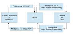 Ejemplo gráfico de la conversión de moles