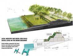 6 kiến trúc tuyệt vời bảo vệ thành phố ven biển khỏi bão lũ #urbanlandscapearchitecture