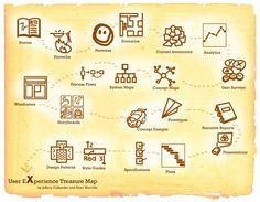 UX treasure map Information Architecture, Information Design, Design Thinking, Interaktives Design, Smart Design, Print Design, Interior Design, Ux User Experience, Customer Experience