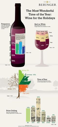 What are your holiday #wine habits? This #infographic details how often we drink, gifting wine, red vs. white, and where we draw the line on price.