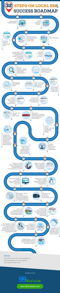 32 Steps On Local SEO - Success Roadmap - Want your local business to rank higher on search engines? This local SEO infographic will help you achieve a better ranking as well as getting more leads. - #infographic