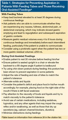 Strategies for preventing aspiration in patients on feeding tubes and those receiving oral-assisted feeding. These practice points can reduce the risk of aspiration and subsequently, aspiration pneumonia.