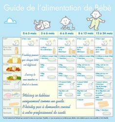GUIDE ALIMENTATION BEBE