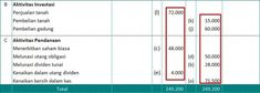 kertas kerja format neraca lajur Accounting And Finance, Bar Chart, Bar Graphs