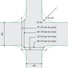 Corner Radii designs explained and illustrated in the NATCO Urban Street Design Guide. Click on image for details, and visit the Slow Ottawa 'Streets for Everyone' Pinterest board for more of these superb illustrations.