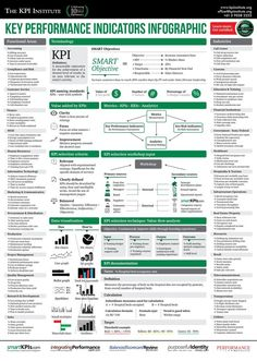 How to plan digital measurement? - Business Management - Ideas of Business Management - social-media-stra Key Performance Indicators Infographic Business Analyst, Business Marketing, Content Marketing, Online Marketing, Social Media Marketing, Marketing Strategies, Inbound Marketing, Marketing Ideas, Marketing Strategy Template