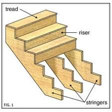 images (225×225) stair structure etc http://www.thisoldhouse.com/toh/article/0,,229734,00.html