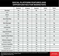Social platforms are starting to resemble each other - Insider Intelligence Trends, Forecasts & Statistics Social Media Usage, Social Media Updates, Social Networks, Snapchat Users, Instagram And Snapchat, Le Social, Previous Year, Social Platform, Social Media Marketing
