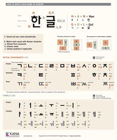 how to write p in korean