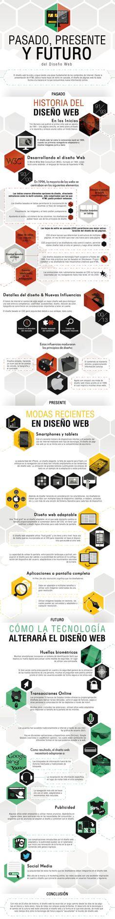 El diseño web: pasado, presente y futuro [Infografía] - Kimera ideas y marketing