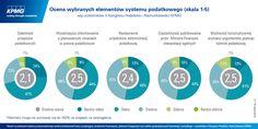 Ocena wybranych elementów systemu podatkowego (skala 1-5)  #podatki #tax #Poland #Polska #KPMG