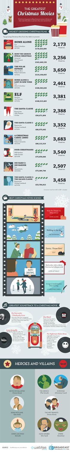 The Greatest #Christmas Movies