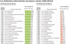 El diario El País ha recopilado en un ranking los estudios universitarios que tienen mayor y menor salida laboral.