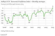Eight-Point Increase in Monthly Economic Confidence Index