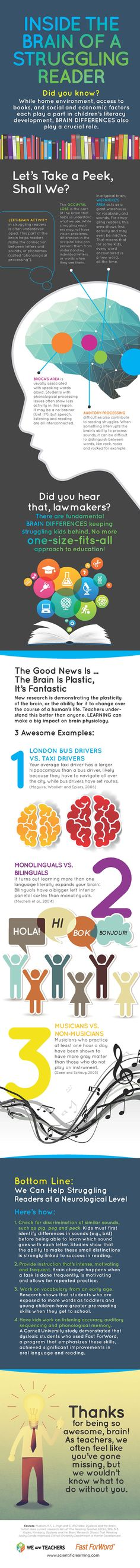 #Infographic: Inside the Brain of a Struggling Reader #WeAreTeachers
