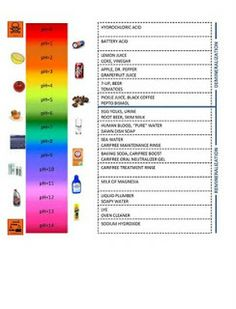ph Scale-Acid and Bases