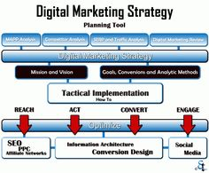 Digital Marketing Strategy Planning Tool