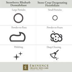How To Exfoliate: Strawberry Rhubarb Dermafoliant vs. Stone Crop Oxygenating Fizzofoliant™ | Eminence Organic Skin Care