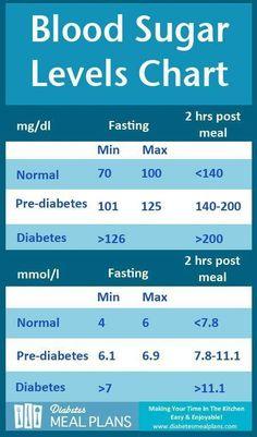 Diabetes Blood Sugar Levels Chart [Printable] #diabetesdiet Diabetes Food,  Gestational Diabetes Diet