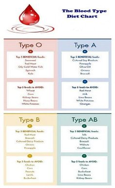 Eat Right For Your Blood Type :: What Makes a 'Type O' an ...
