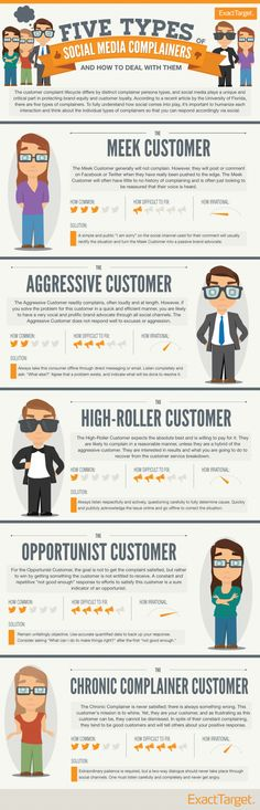 SOCIAL MEDIA -         How to Respond to Customers Who Complain on Social Media with #Infographic #socialmedia.