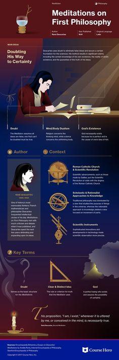 Méditations sur la philosophie première de Descartes