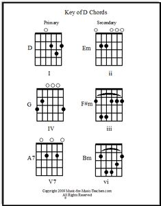 Guitar Chords Video For Song Kuyavanae together with 123637952246709443 together with 5 together with Country Guitar Chords in addition Basic Dcc Wiring Diagrams. on christian guitar tabs