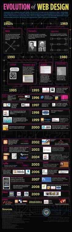 Evolution of Web Design... #Infographic #web #internet www.whydigitalmed...