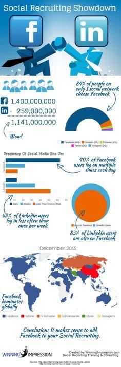 Selección de personal: Linkedin vs FaceBook