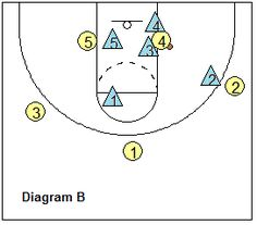 Tenets of Team Man-to-Man Defense - Double team low post - Coach's Clipboard #Basketball Coaching
