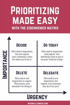 Not sure how to prioritise? Use the Eisenhower matrix to prioritize by importance and urgency of a task. If you don't know how to prioritize your to do list, this is a great starting help! Prioritizing your tasks will help to increase productivity and giv Effective Time Management, Time Management Strategies, Time Management Skills, Time Management Quotes, Time Management Techniques, Leadership Development, Self Development, Leadership Skill, Personal Development