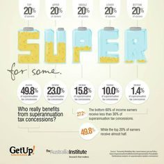 Who really benefits from superannuation tax concessions?