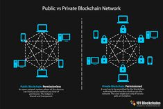 Many may be familiar with blockchain technology today, but some may not be able to tell the difference between public and private blockchain. Read about the two types blockchains here. Best Online Courses, Online Training Courses, Learn To Code, Use Case, Blockchain Technology, Free Training, How To Become, Public, Blockchain