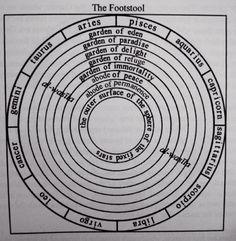 The celestial gardens according to Ibn 'Arabi.