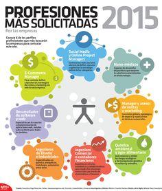 Una infografía con las Profesiones más demandadas para 2015