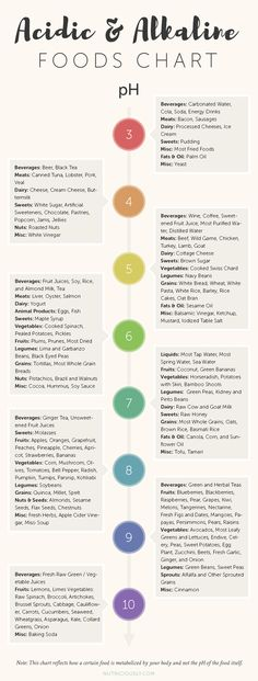 Which foods are alkaline and acidic? Learn all about it here.