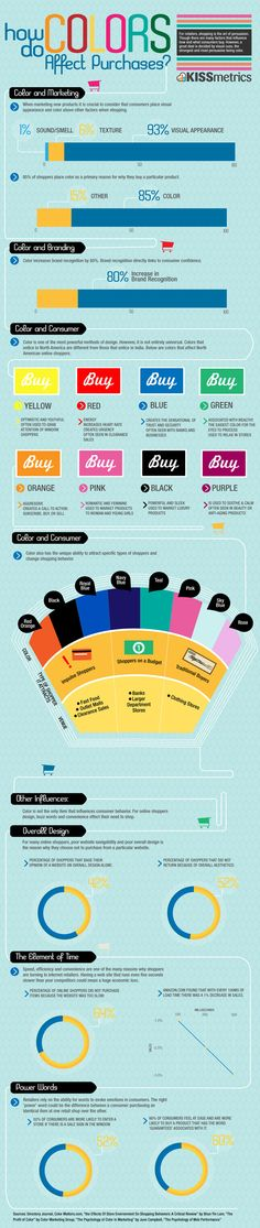 Como los Colores Afectan las Compras en Comercio Electronico #Infografía