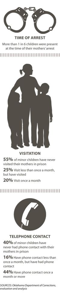 Statistics on Children's Contact with Incarcerated Parents
