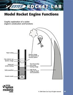 What do those model rocket engine codes mean survival skills model rocket engine functions graphic explanation of a rocket engines construction and functions ccuart Gallery