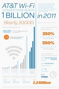 Wi-Fi keeps growing and growing.