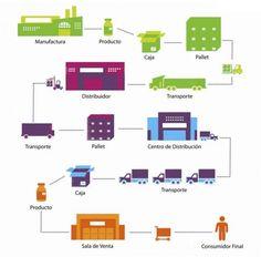 cadenas de suministros - Buscar con Google